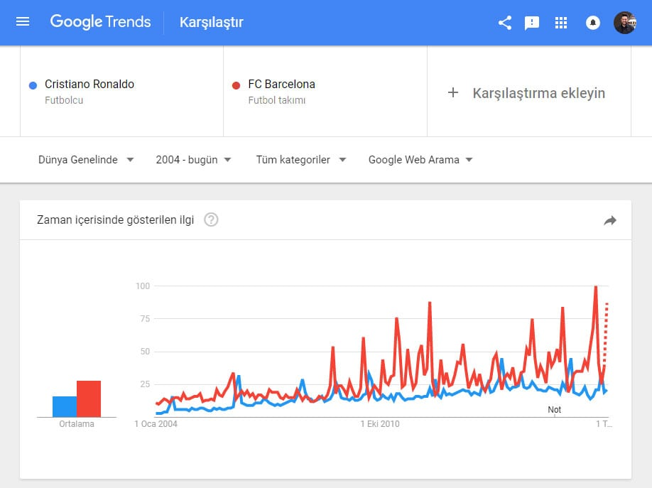 Google Trends - Cristiano Ronald VS FC Barcelona