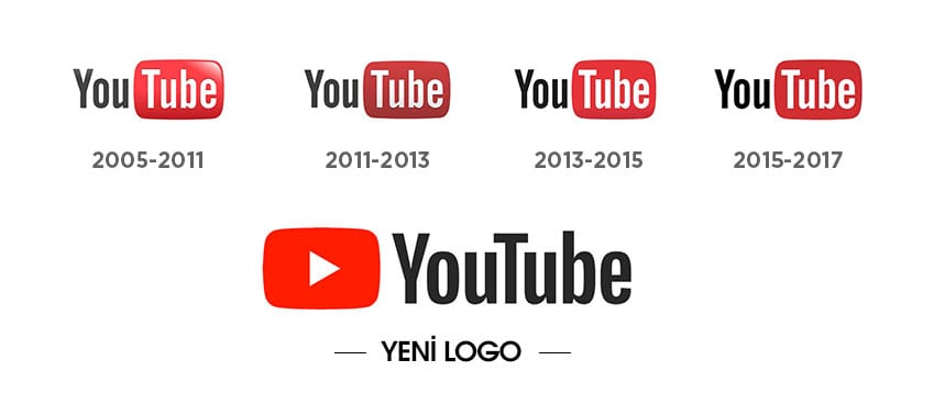 YouTube 2005 - 2017 Logo Değişimi