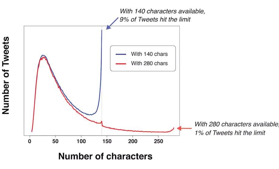 140 ve 280 karakter sınırı arasındaki fark